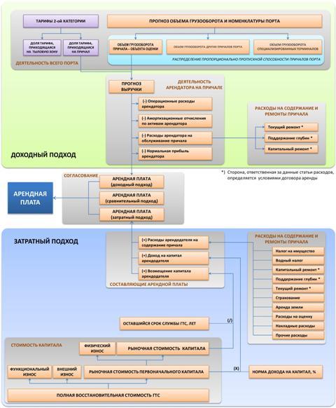 Общая схема работ по оценке рыночной стоимости прав пользования по договору аренды гидротехническими сооружениями.